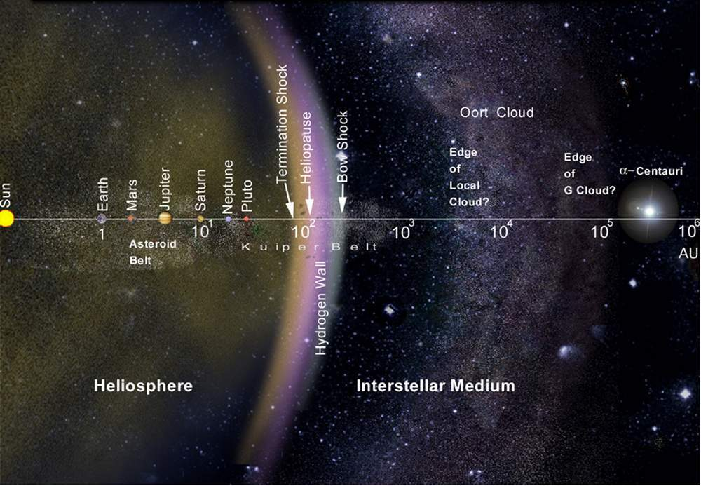 Heliosphere and Interstellar Medium.
