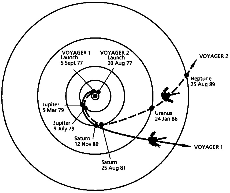 Voyager Planetary Approach dates