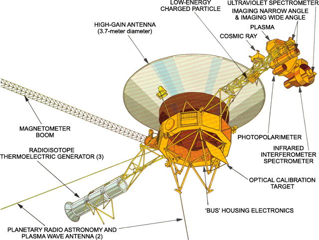 voyager mission status rh voyager jpl nasa gov Simple Space Probe Diagram Labeled Space Probe
