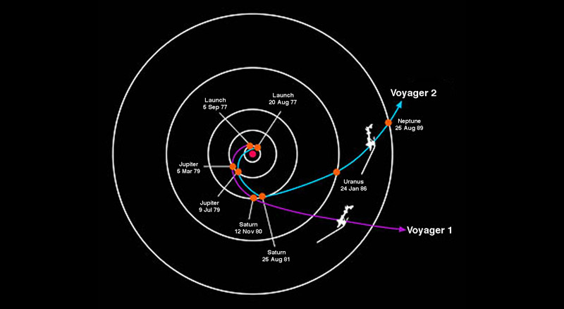 voyager mission overview the solar system clipart Our Solar System Coloring Pages