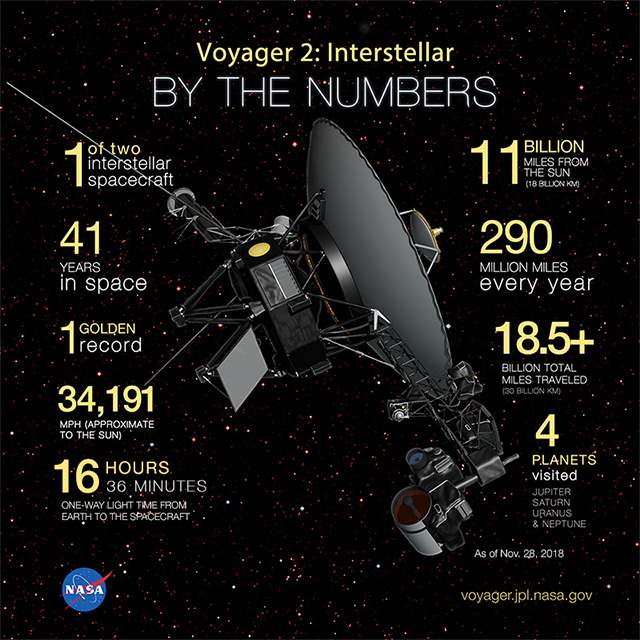 Voyager-2 info