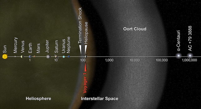 You Are Here, Voyager: This artist's concept puts huge solar system distances in perspective. The scale bar is measured in astronomical units (AU), with each set distance beyond 1 AU representing 10 times the previous distance. Each AU is equal to the distance from the sun to the Earth. It took from 1977 to 2013 for Voyager 1 to reach the edge of interstellar space.Image Credit: NASA/JPL-Caltech